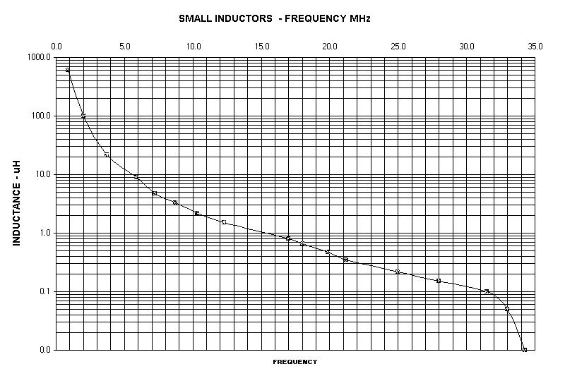Value of inductance